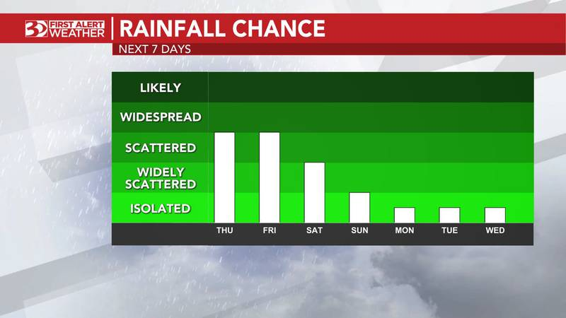 Both today and Friday may bring a slightly higher risk for severe weather – hail and damaging...