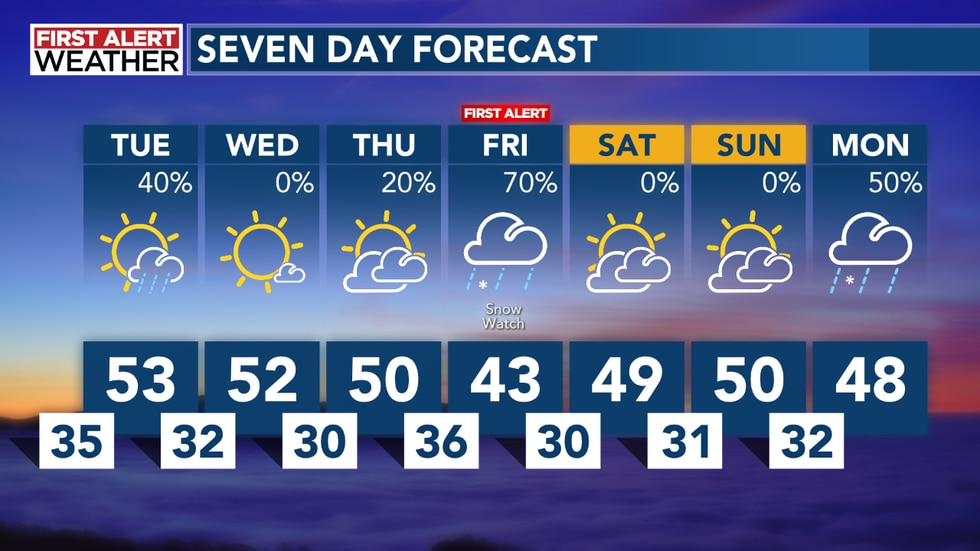 This is the Seven Day First  Alert Forecast