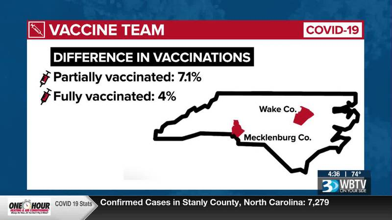 WBTV News Now: Why is Mecklenburg County far behind in COVID-19 vaccinations in NC?