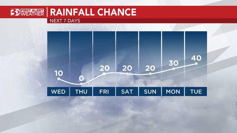 Al Conklin's Wednesday morning forecast