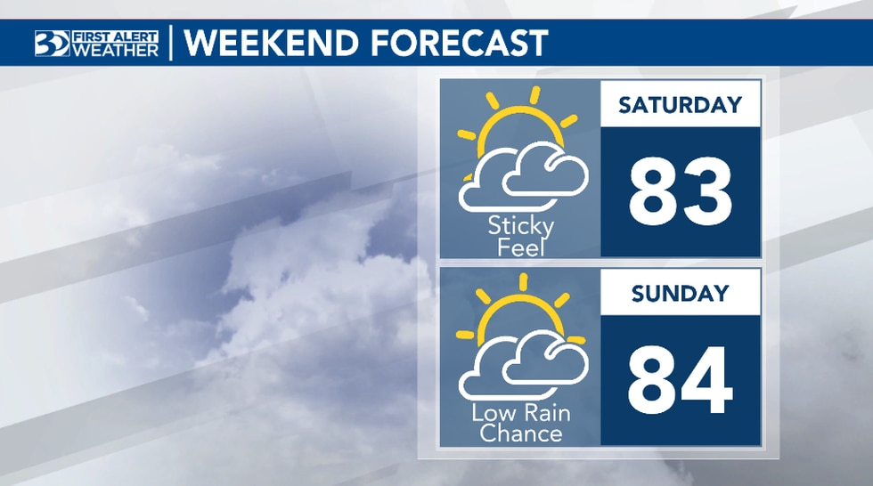 Anticipate a mix of sun and clouds both Saturday and Sunday.