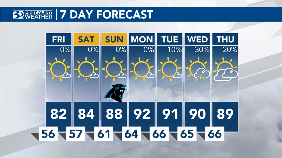 Jason Myers Thursday evening forecast