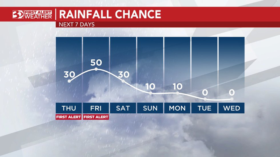 The chance of rain begins to drop as we head into Saturday.