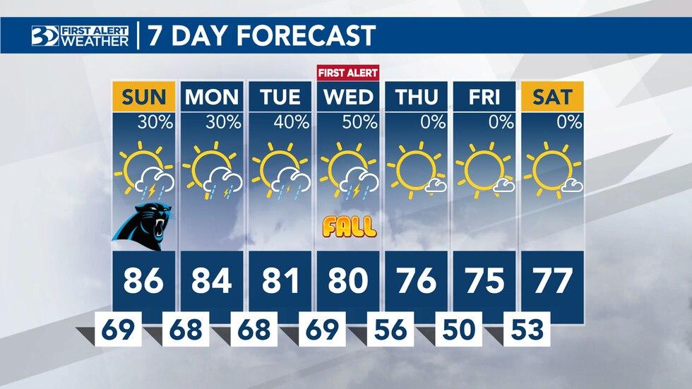 Jason Myers Saturday evening forecast