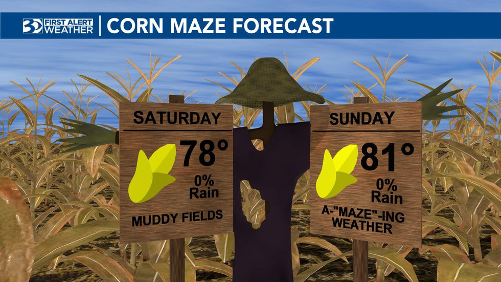 The weekend will bring cooler temperatures and no chance of rain.