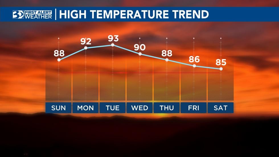 High temperature trend