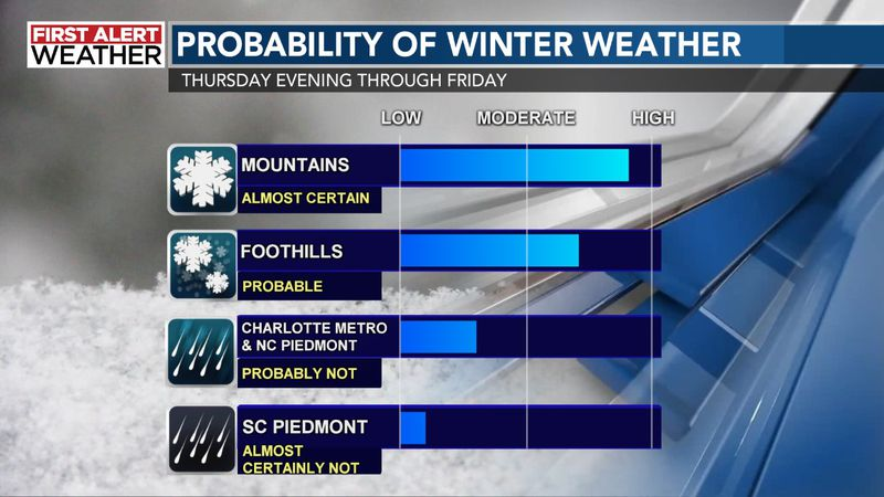 Probability of Winter Weather