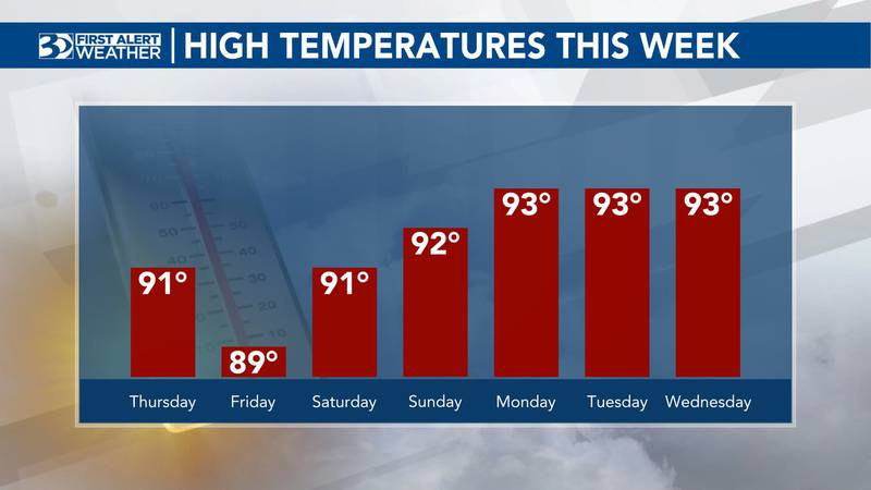 Temperatures will top out close to 90° for most neighborhoods, though upper 70s are forecast...