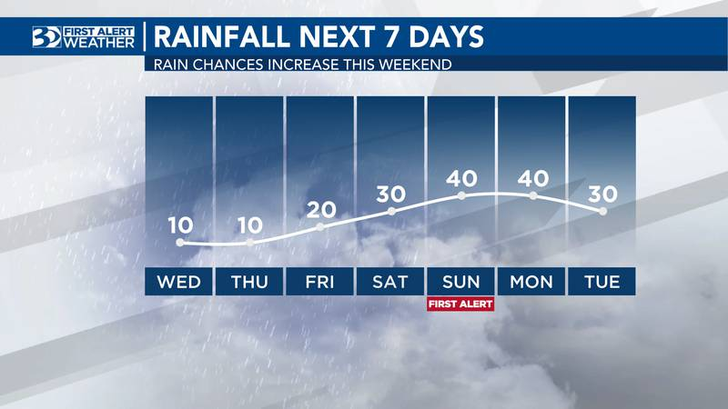 A First Alert has been issued for Sunday; enough scattered storms may develop on Sunday, that...