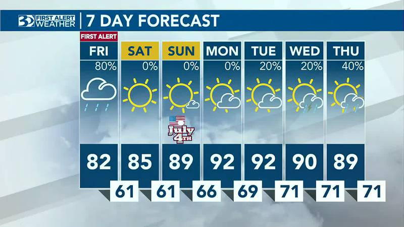 Behind Friday's front, a fantastic pattern will set up for the July 4th weekend!