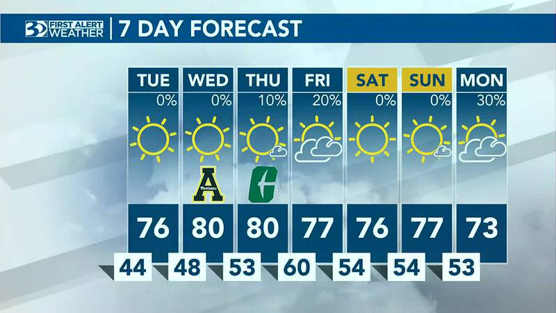 Ready for another warming trend?