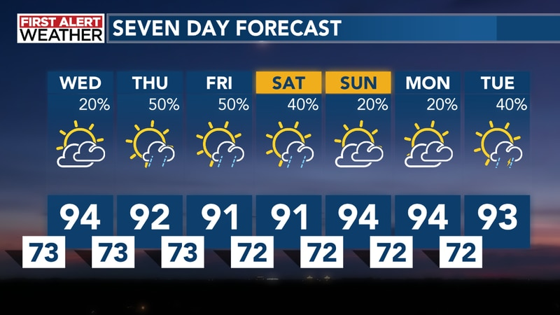 Yet again highs will surge into the mid 90s with plenty of humidity along for the ride.