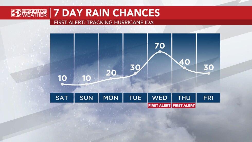 First Alert: Tracking Hurricane Ida