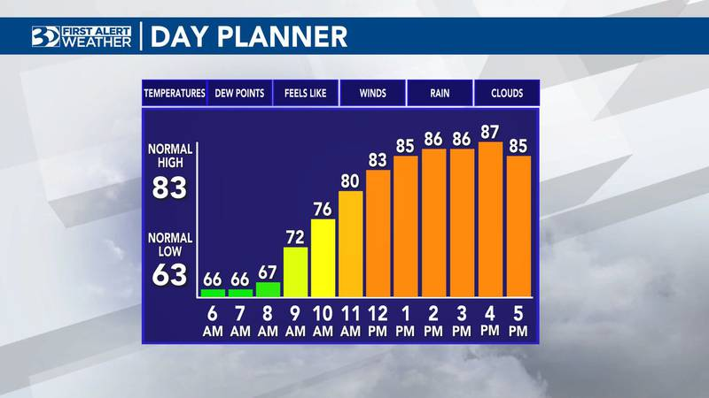 Highs will top out in the upper 80s on Wednesday.