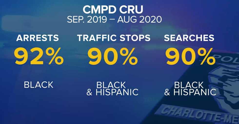 CMPD CRU Statistics for stops, searches and arrests.