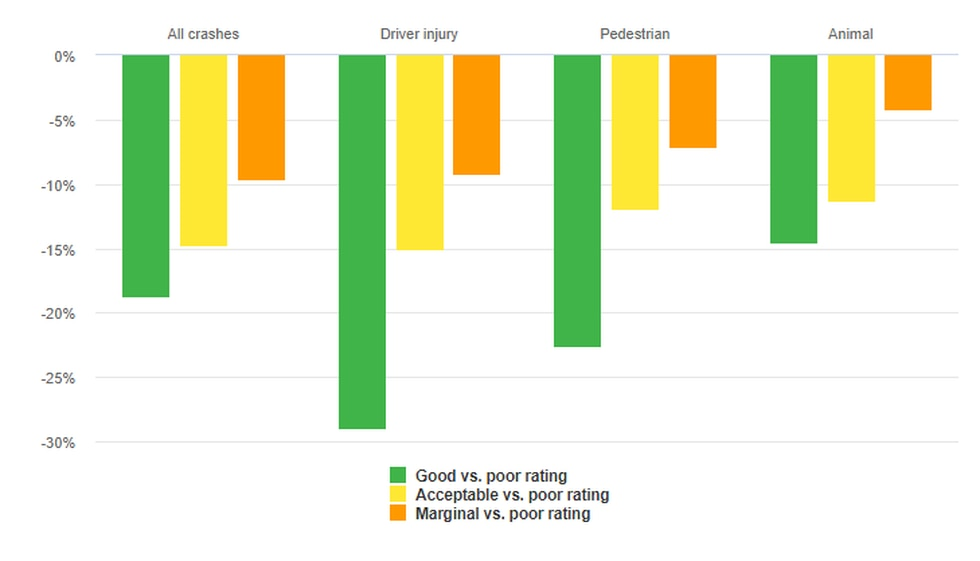 This graph looks at nighttime crash reductions associated with good, acceptable and marginal...