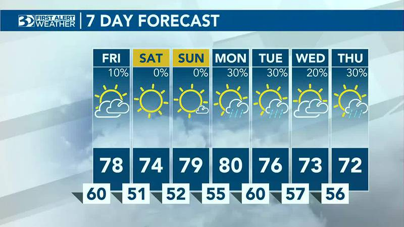 A few rain showers tonight, yet dry for the weekend