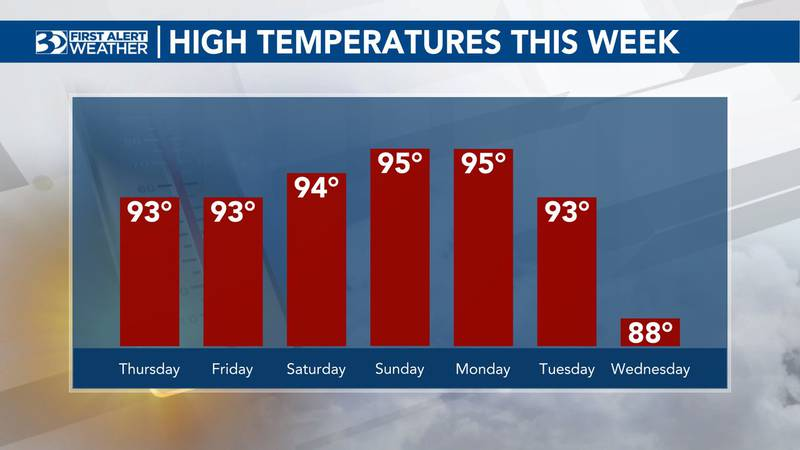 Temps will continue to increase through the weekend.