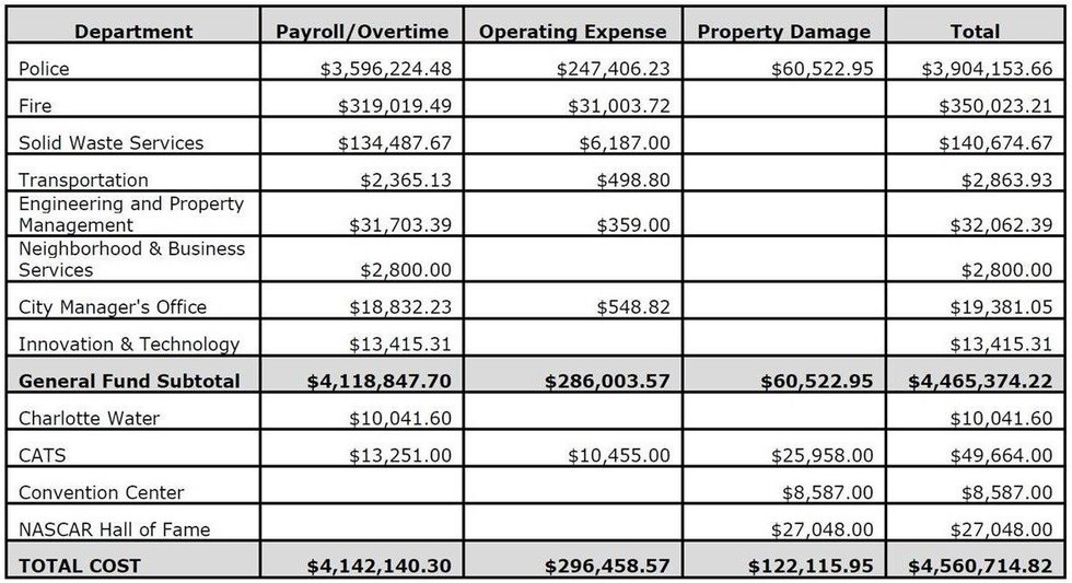 Spreadsheet of costs to the city of Charlotte