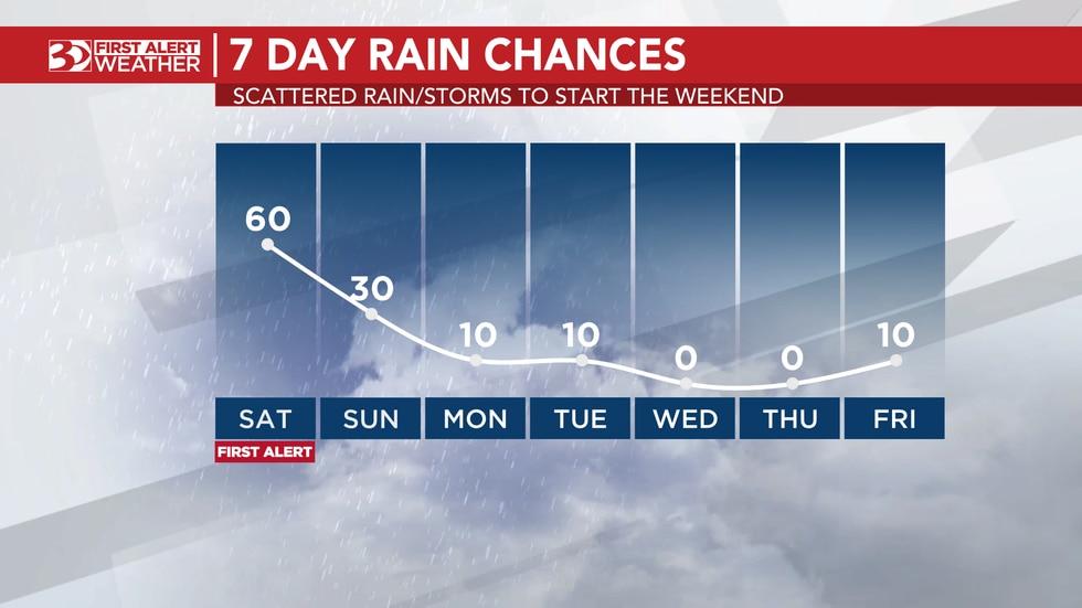 Seven day rain chances
