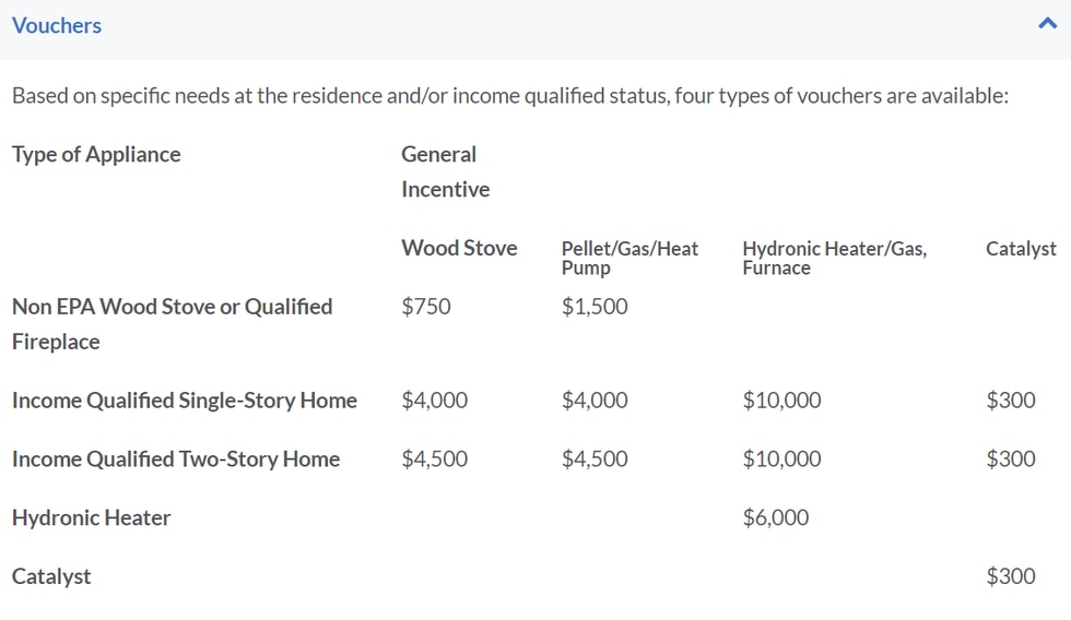 Table of voucher amounts distributed through Wood Stove Changeout Program.