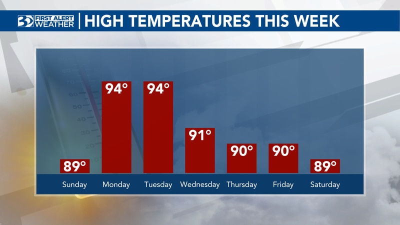 Things are heating up this week!