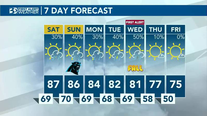 WBTV First Alert Weather: Looking out for rain chances next week