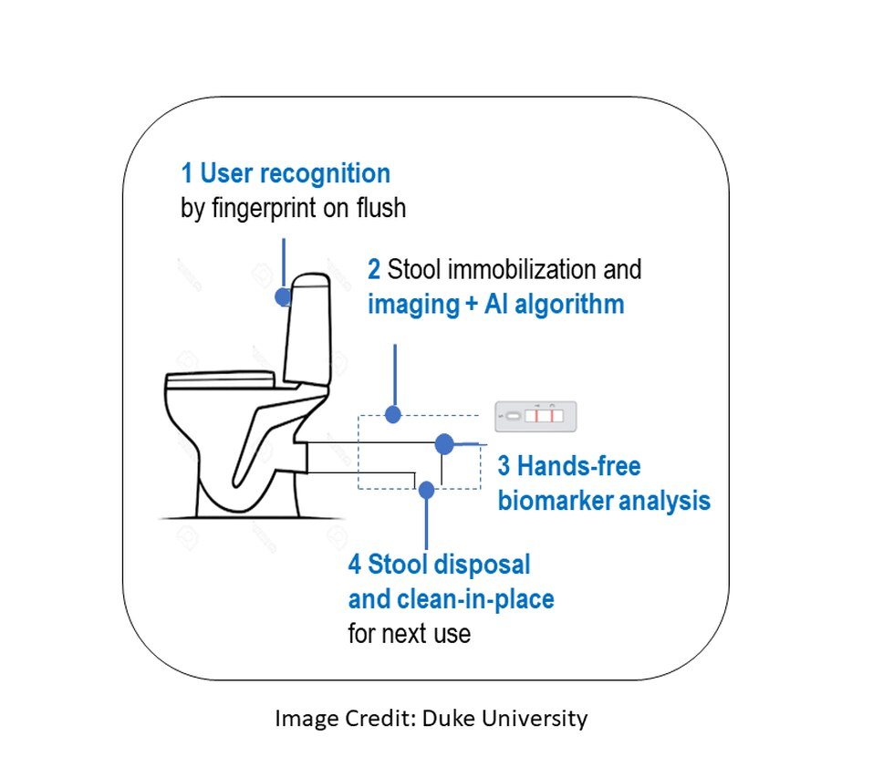 Duke University researchers says the Smart Toilet uses artificial intelligence to track color,...