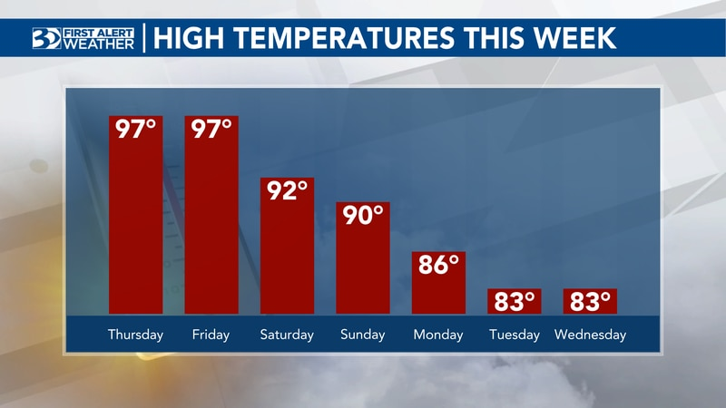 Leigh Brock's Wednesday evening forecast