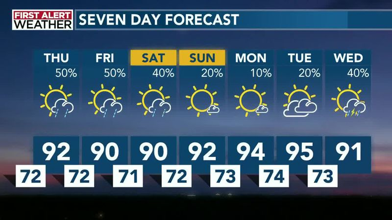 First Alert Forecast: Wednesday, July 22 @6pm