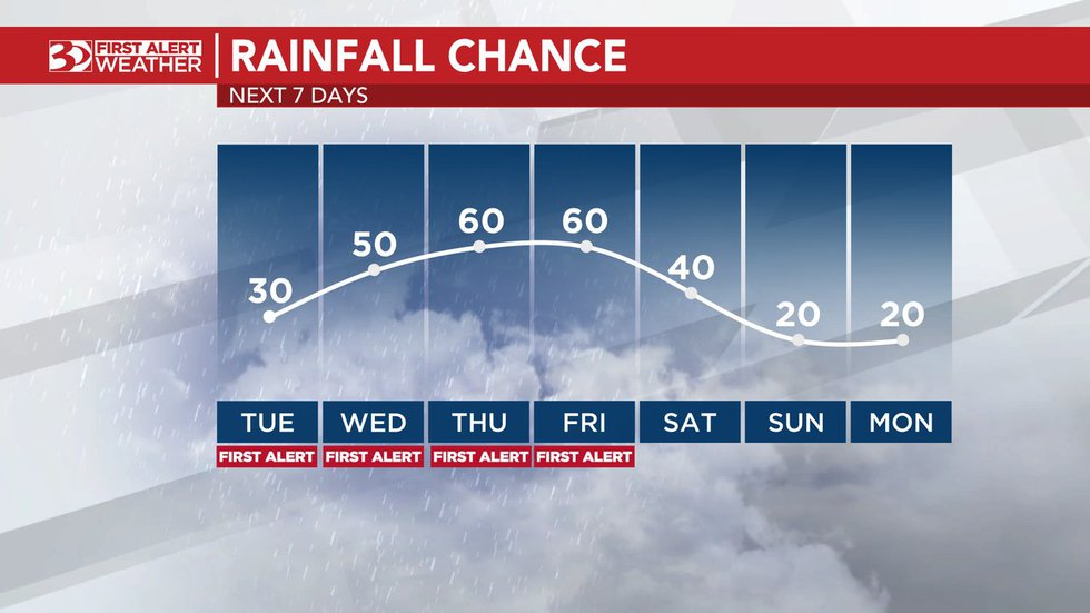 The chance of rain increases as we go through the week.
