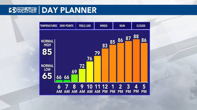 Highs for Tuesday will reach the upper 80s.