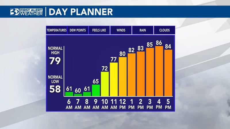 Highs for Tuesday are expected to hit the upper 80s.