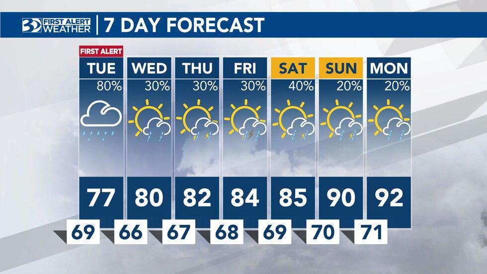 Jason Myers Monday evening forecast