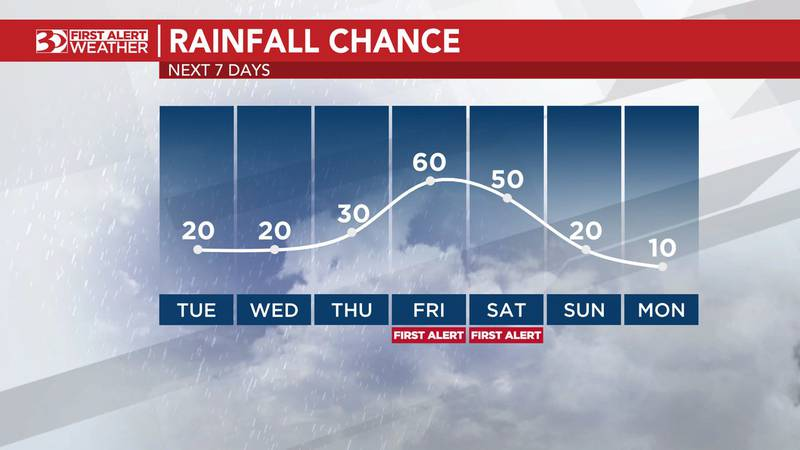 Rain risk rises at the start of holiday weekend