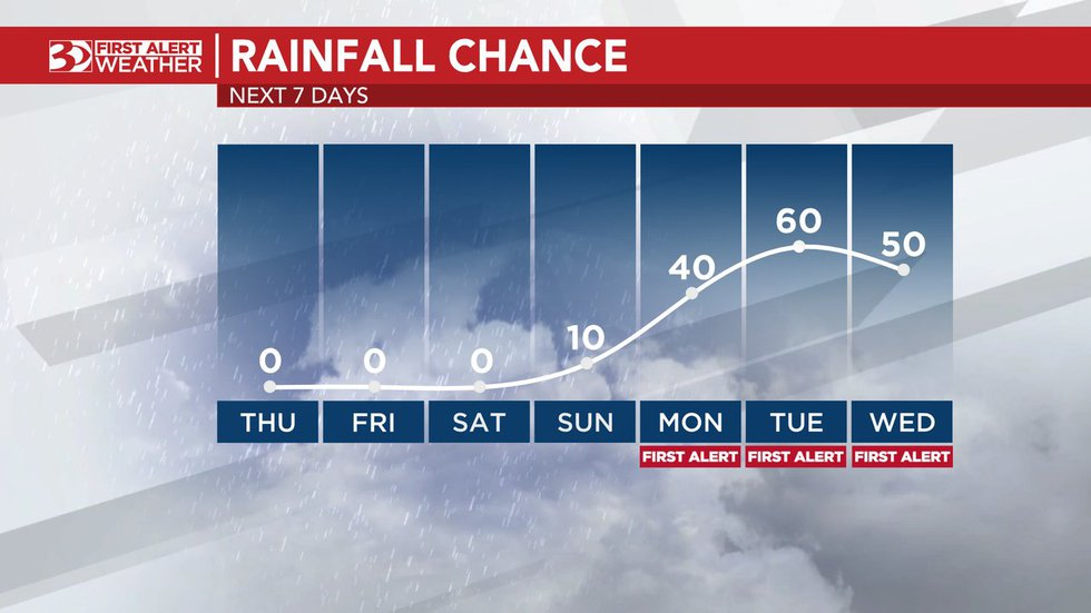 Chances of rain go up for next week.