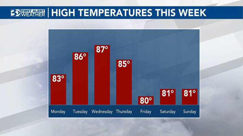 Temperatures will warm up through the week before dropping for the weekend.