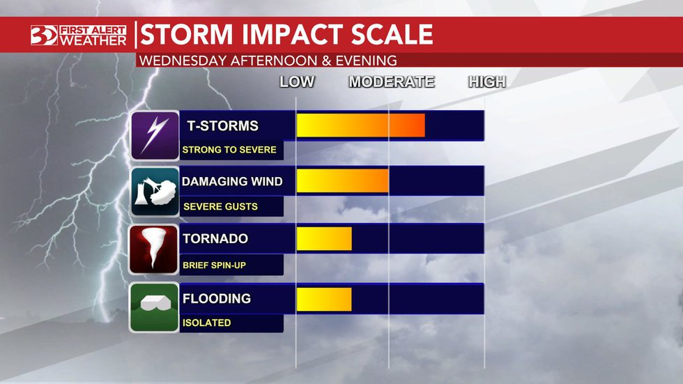 There is a low chance for a tornado and flooding on Wednesday.