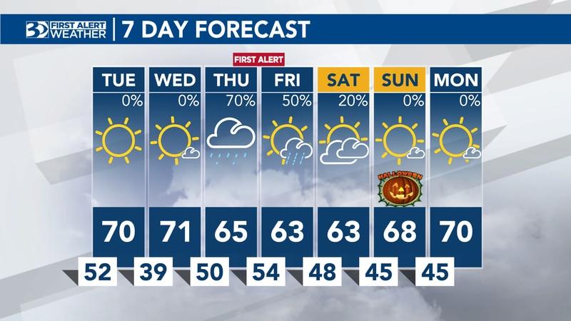 Oct. 25 7 Day Forecast
