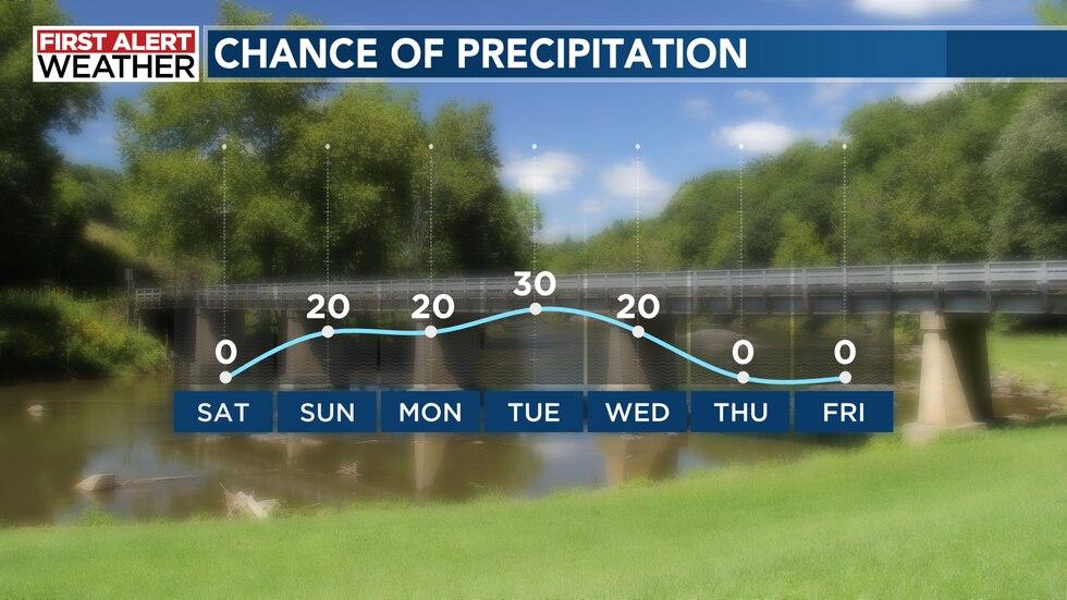 Chance of precipitation