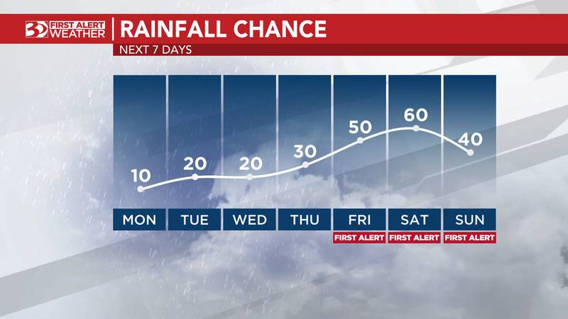 Organized periods of rainfall will become more likely Friday and Saturday, possibly through...