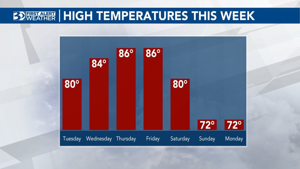 Temperatures this week, both by day and at night, will remain well above the averages of 75°...
