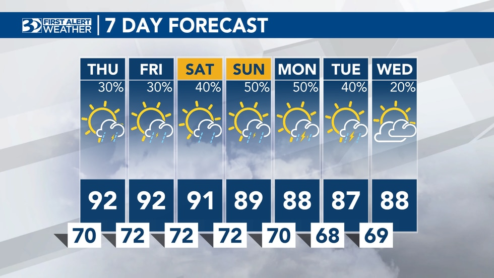 Trend of hot summer heat, afternoon storms continue