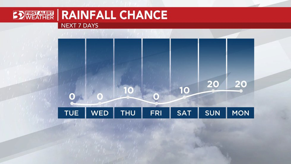 Better rain chances are expected to return next week.
