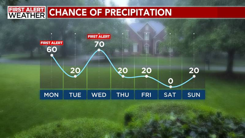 A First Alert has been issued for today, as more showers and thunderstorms blossom again for...
