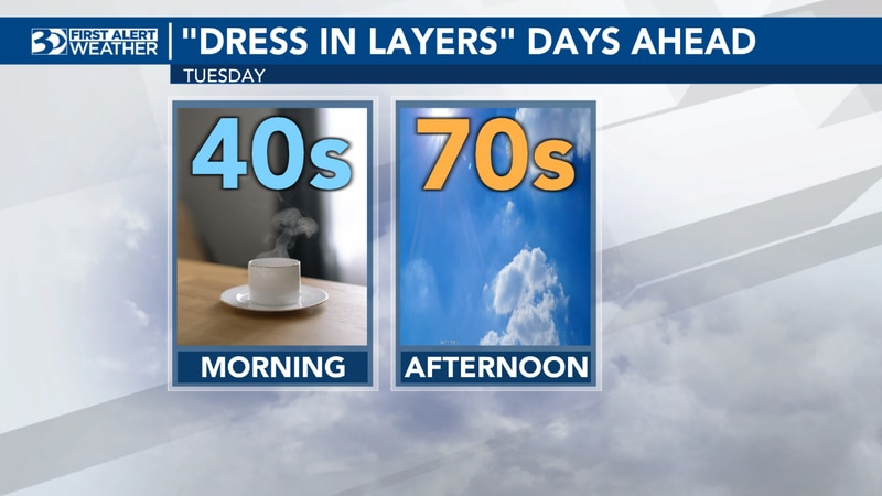 Morning temperatures will be in the 40s, while the afternoons will climb to the 70s.