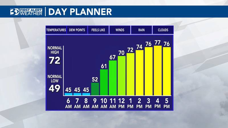 The high temperature will hit the upper 70s on Tuesday.