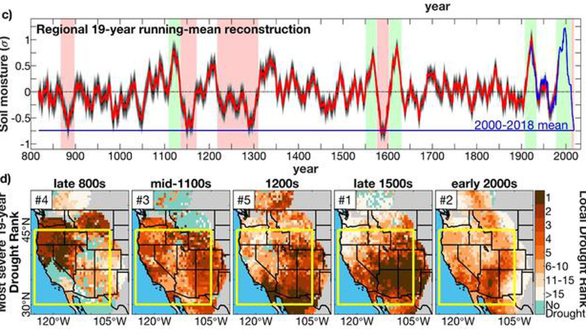 Megadrought ranking over most severe 19-year interval.