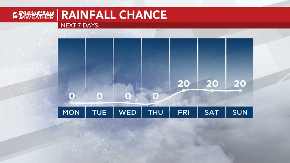Chances of rain remain at zero for the work week.