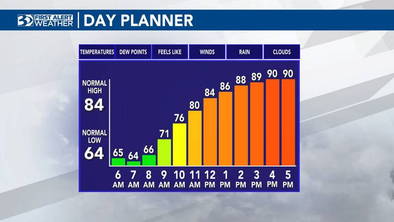 Highs will climb into the 90s on Monday.